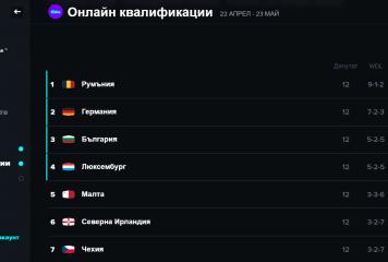 България се класира на 1/8-финал в квалификациите на FIFAe Nations Series 2021